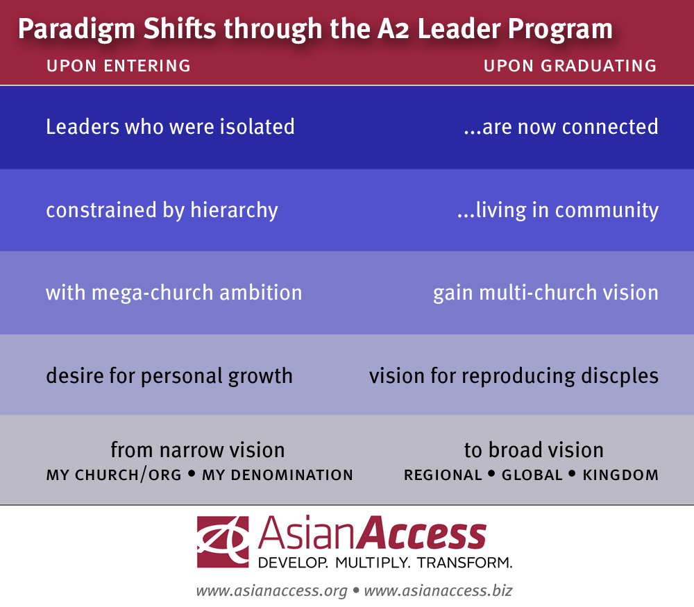 A2 paradigm shifts chart logo